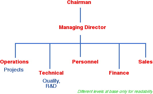 company structurecompany structure diagram